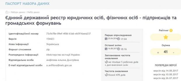 Україна першою в світі відкрила дані про власників усіх компаній
