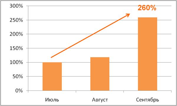 Як розвивається ринок онлайн ігор (Частина 2)