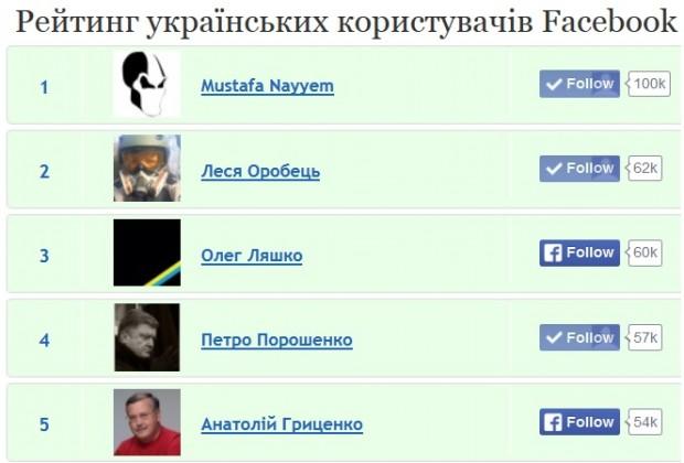Мустафа Найєм: першим в Україні набрав 100 тис фоловерів у Facebook