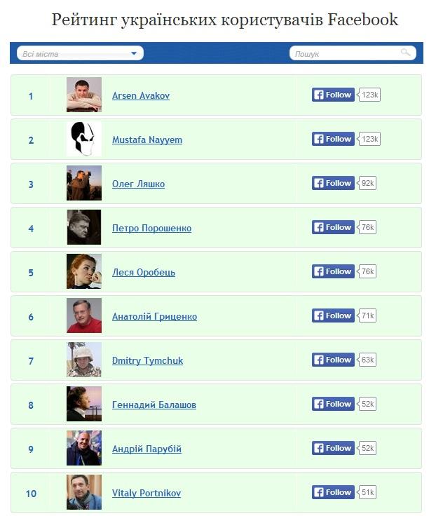 Арсен Аваков став найпопулярнішим українським користувачем Facebook
