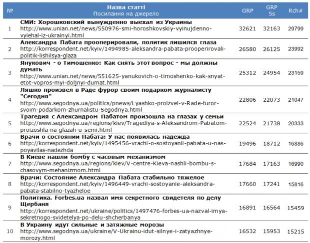 Що читають українці? Топ 10 найпопулярніших статей в Уанеті