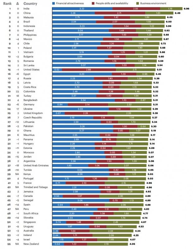 Україна вперше потрапила в ТОП 25 найпривабливіших країн світу в сфері аутсорсингу