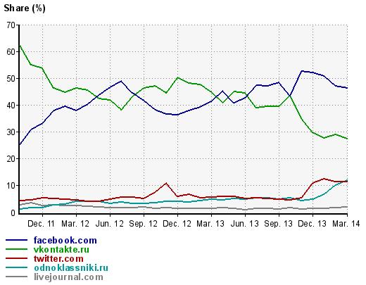 За останні 5 місяців переходи з соціальних мереж на сайти ЗМІ зросли у 8 10 разів