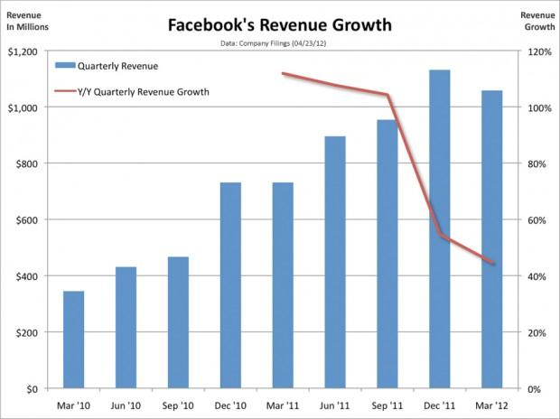 Facebook розмітився по $38, капіталізація склала $104 млрд, торги починаються сьогодні
