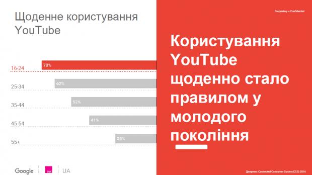 Чверть користувачів уанету дивиться YouTube частіше, аніж телевізор