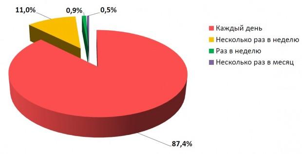 Аудиторія українського інтернету сповільнила свій ріст   за рік зросла лише на 12%