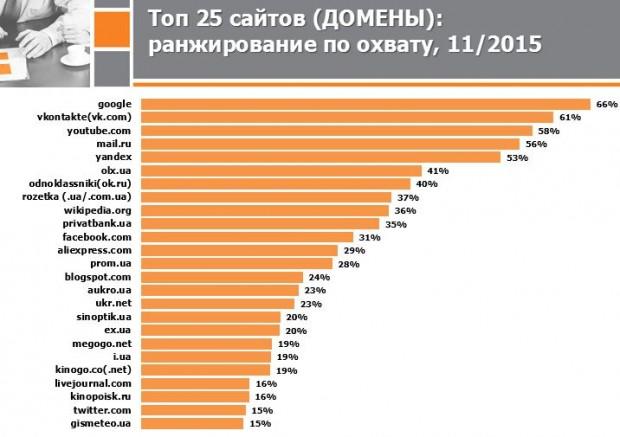 Mail.ru різко втратив одразу 2 позиції і перемістився на 5 місце за популярністю серед українців
