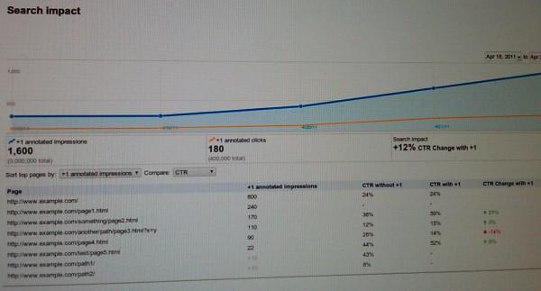 Кнопка Google «+1» стане доступною за кілька тижнів