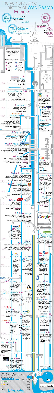Історія пошукових сервісів (інфографіка)