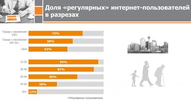 Вже більше половини жителів сіл в Україні користуються інтернетом