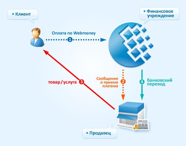Використання Webmoney платниками єдиного податку: нові умови (виправлено)