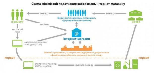 Податкова міліція оприлюднила схему мінімізації оподаткування українськими інтернет магазинами