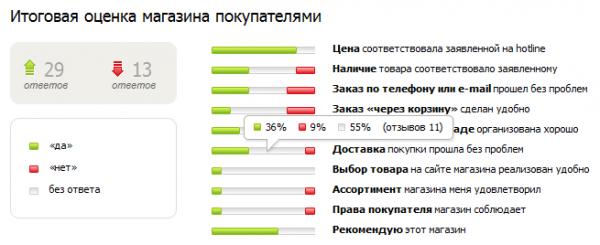 Hotline.ua запустив систему відгуків про інтернет магазини