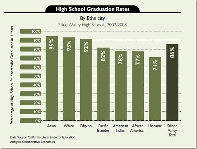 Кремнієва долина: хто скільки заробляє в графіках та цифрах
