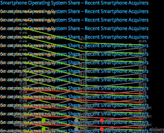 iPhone та Android зрівнялися за продажами в США