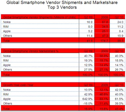 Поставки смартфонів у світі виросли на 43%