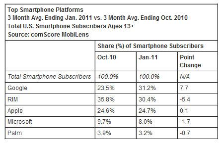 Android обійшов BlackBerry за популярністю в США