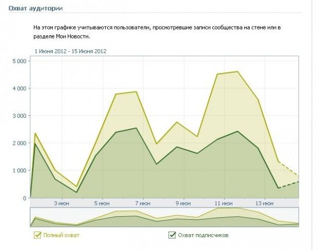 ВКонтакті почав міряти охоплення аудиторії для спільнот