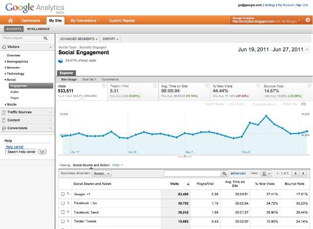 Google Analytics запустив статистику соціальних медіа