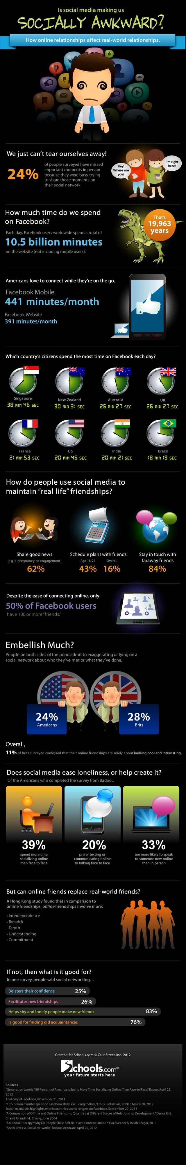Чи руйнують соціальні медіа реальні взаємовідносини (інфографіка)?