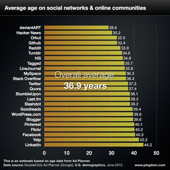 Середній вік користувачів Facebook – близько 40 років