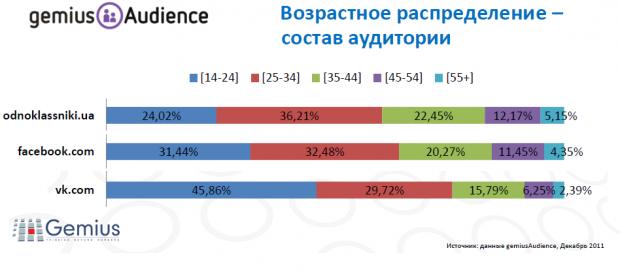 Одноклассники є популяріншою за Facebook серед українців у віці 25 34 роки (виправлено)