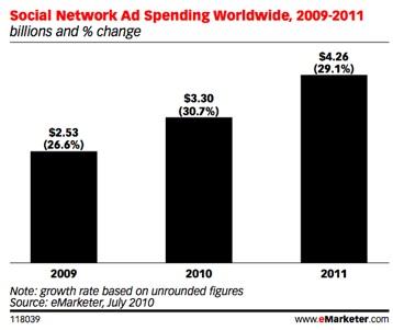 Обсяги реклами в соціальних мережах цього року досягнуть $3,3 млрд (доповнено)