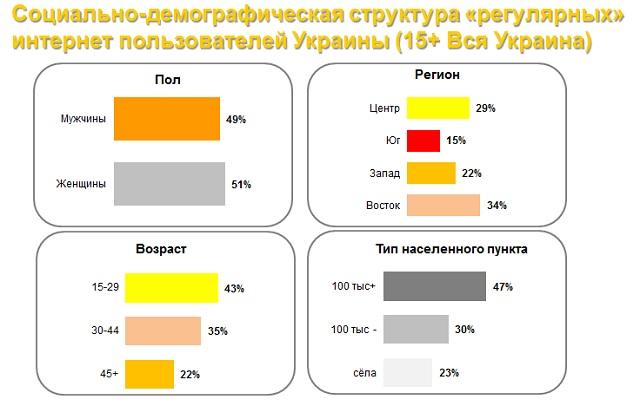 Кожен четвертий український користувач інтернету живе в селі