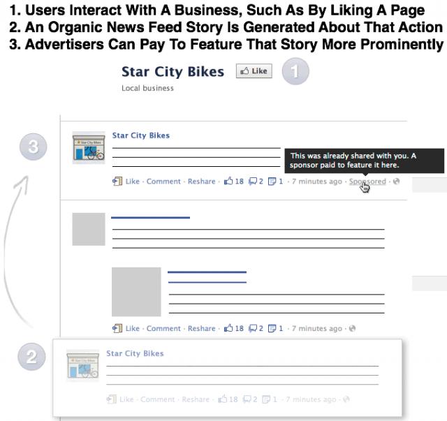 Facebook буде показувати рекламу у загальній стрічці новин