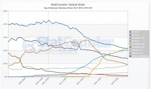Firefox 3.5   найпопулярніший браузер у світі