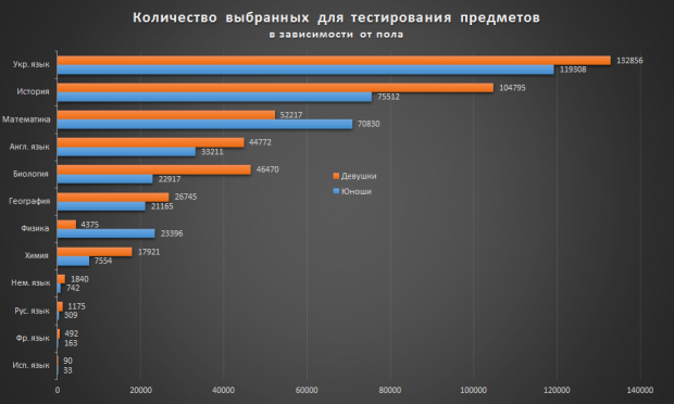 Найкращі школи України за результатами ЗНО