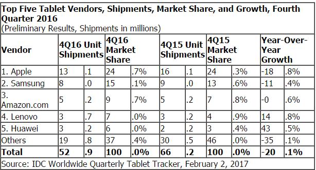 Обсяги продажів планшетів у світі скорочуються девятий квартал поспіль