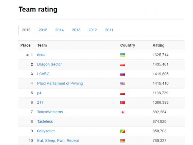 Українська команда dcua очолила світовий рейтинг «білих» хакерів