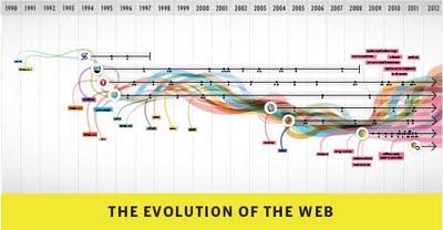 Еволюція браузерів: інтерактивна інфографіка