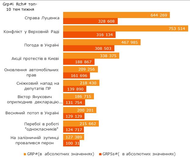 Що читають українці? Топ 10 найпопулярніших статей