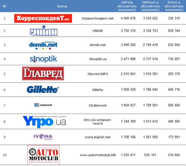 Топ 10 найбільш рекламованих брендів на новинарних сайтах