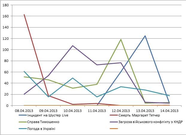Що читають українці в інтернеті? Топ 10 найпопулярніших статей