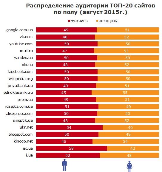 TNS стверджує, що сайт Приватбанку такий же популярний, як і Facebook серед українців
