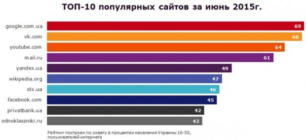 ТОП 20 найпопулярніших сайтів серед українців за версією TNS