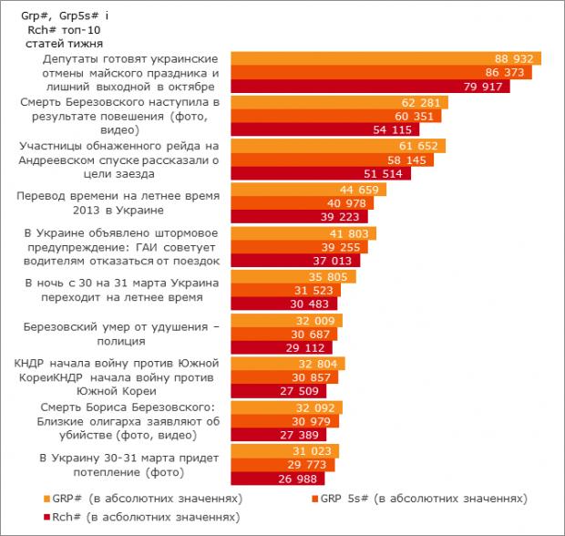 Що читають українці? Топ 10 найпопулярніших статей в інтернеті