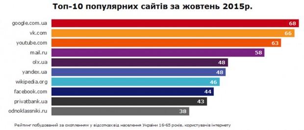Однокласники за крок до вильоту з ТОП 10 найпопулярніших сайтів серед українців