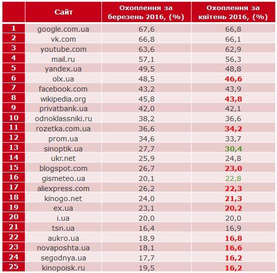 Facebook став популярнішим за Wikipedia в Україні (рейтинг сайтів)