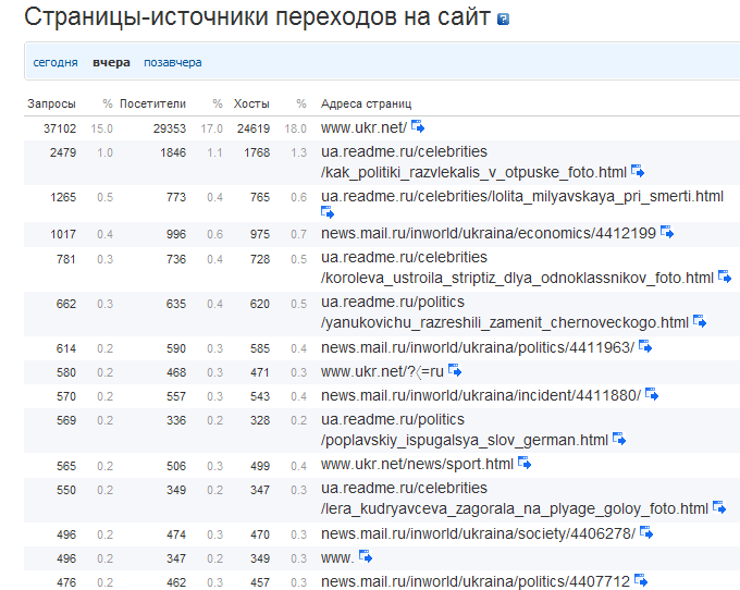 Tochka.net таки вийшла на перше місце