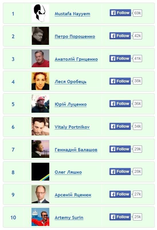 10 найпопулярніших українських користувачів Facebook
