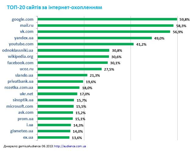 20 найпопулярніших сайтів серед українців