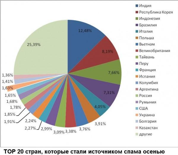 Україна покинула топ 10 країн, які розсилають спам