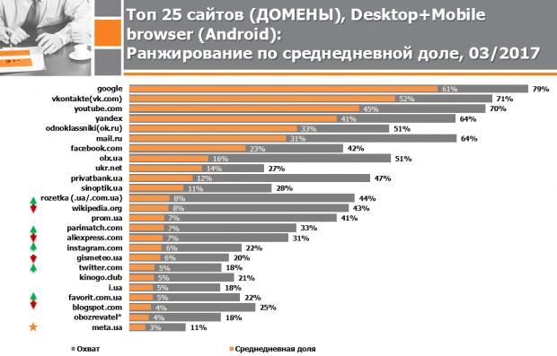 OLX та Приватбанк обійшли Facebook за місячним охопленням інтернет аудиторії в Україні