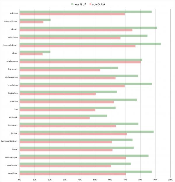 Bigmir.net провів оновлення гео бази IP адрес свого рейтингу сайтів