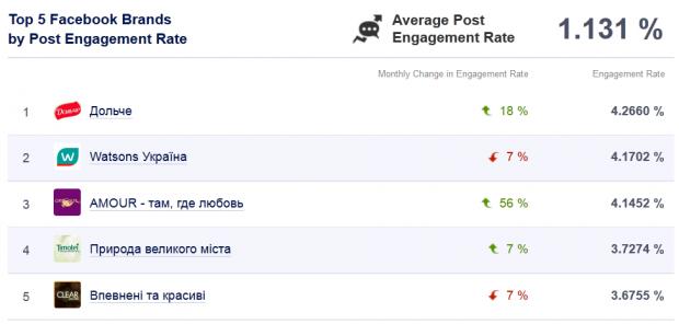 ТОП 10 брендів серед українців на Facebook