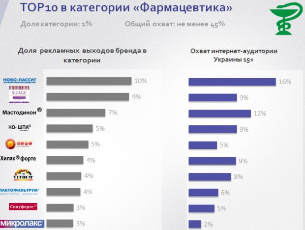 Українські бренди, які найбільше розмістили реклами в інтернеті в березні